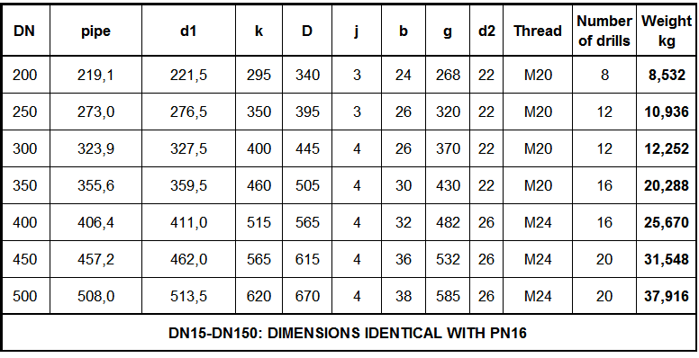 EN1092-1 TIPO 01B PN10 C.png